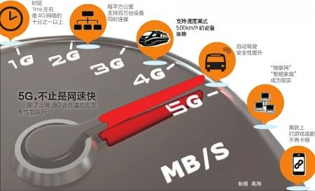 5G,来了!我国正式发放5G商用牌照