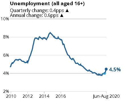 6月至8月英国失业率达到4.5% 创三年来新高,外汇交易商持仓情况