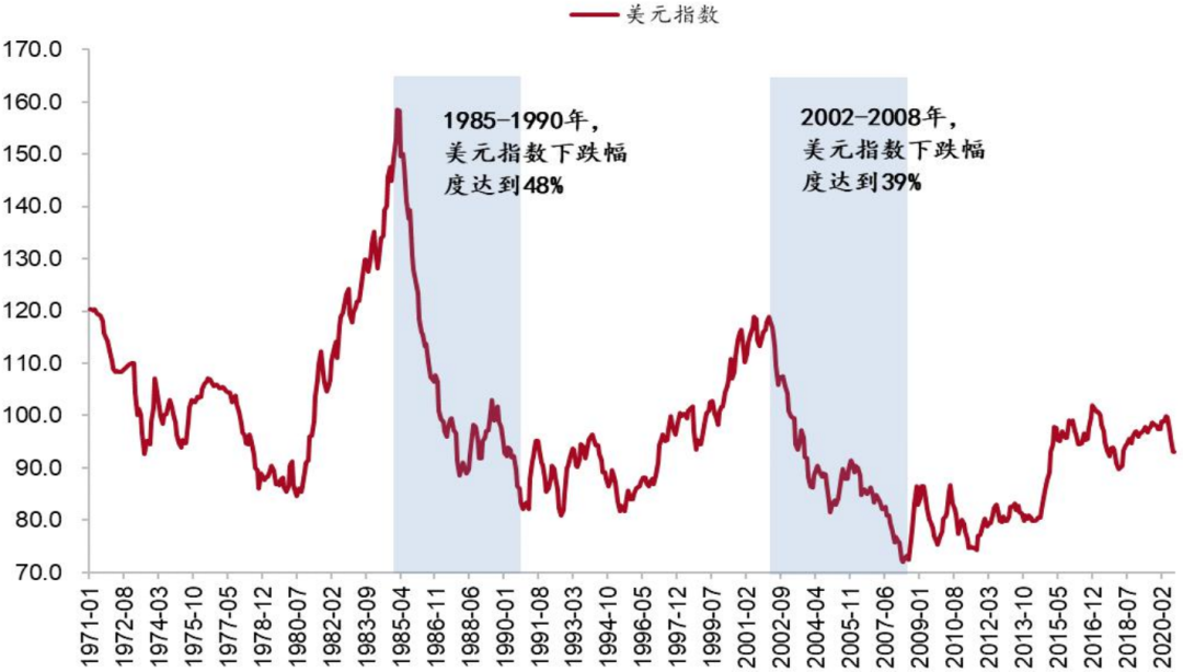 丁安华:美元熊市周期的可能与人民币升值的前景,外汇动能指标