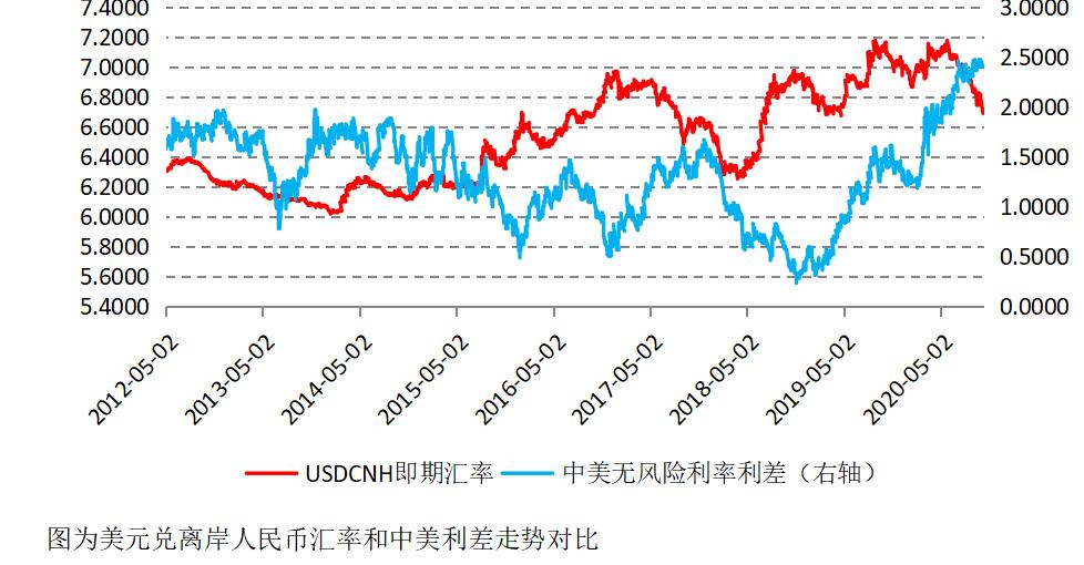 人民币汇率升值趋势会持续吗?_GTM外汇交易平台