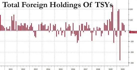 美债不香了!前三大债主集体减持 中国连续3个月卖卖卖 外汇交易为什么会有t 0 t 1 t 2