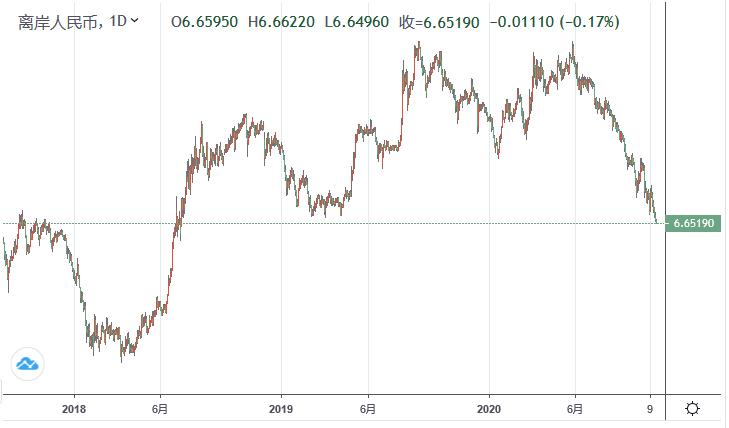 离岸人民币兑美元涨破6.6666 背后真相却很复杂,返多多