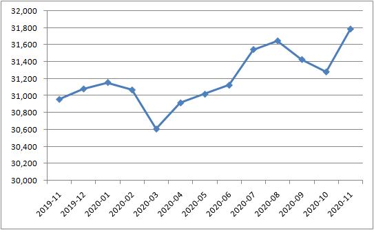 11月外储结束两连降 较10月末上升505亿美元升1.61%, 网上外汇交易