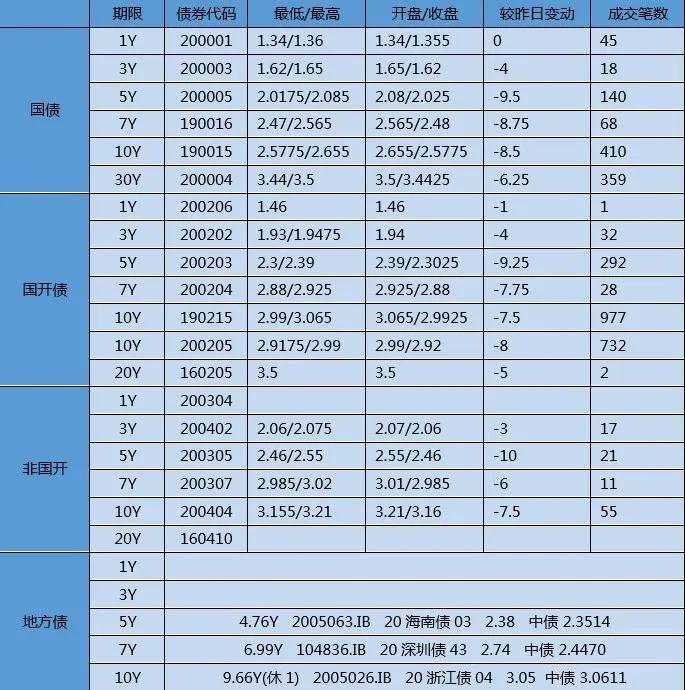 【银华基金】交易日报 2020-05-22