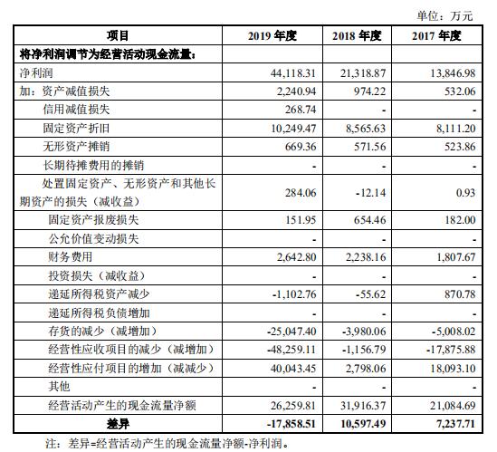 生益电子IPO:募资40亿 但净利与经营活动现金流倒挂怎么解释?