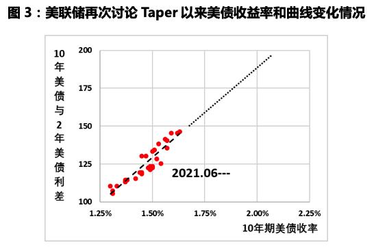 张涛、路思远:美债收益率曲线何时重返陡峭化