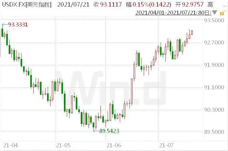 美联储狂印美元,其他国家央行狠买黄金