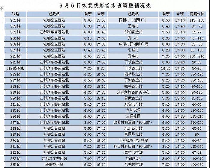 扬州江都区城区9条线路、城乡36条线路将有序恢复运营