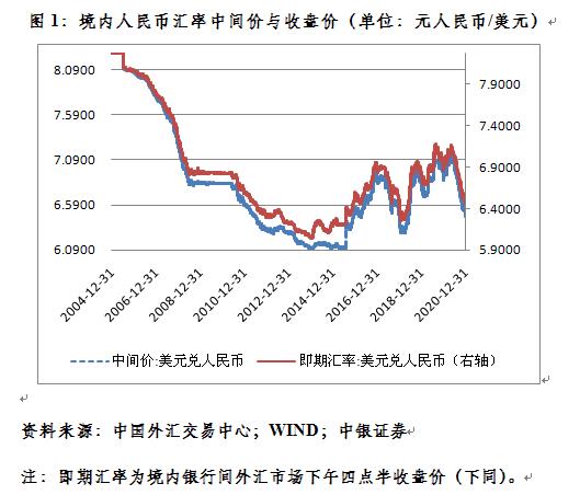 管涛:新年第一周人民币汇率继续惯性冲高 怎么看?,FPMarkets