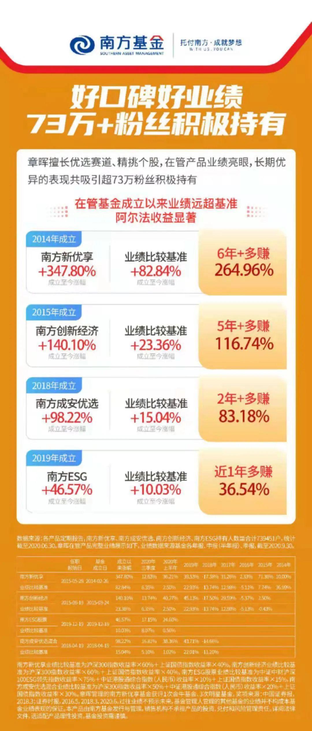 章晖为何赢得73万投资者追随?丨数据