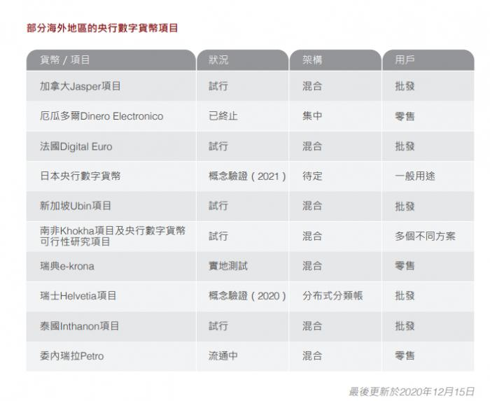 全球4/5央行已研发数字货币 香港金发局称对金融业影响大