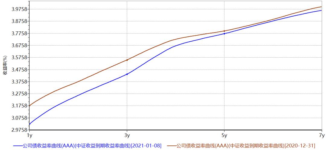 长城固收:年初流动性持续宽松,长短端走势略有分化