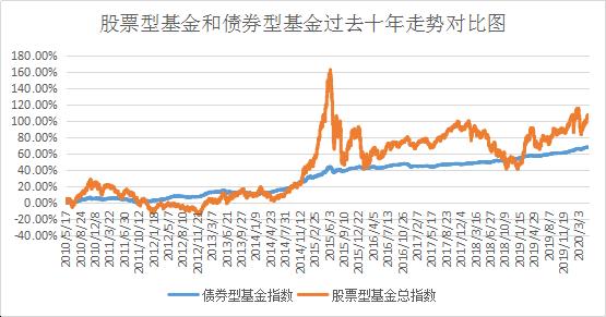 认清风险 理性投资 | 投资债基的4大误区,你知道吗?