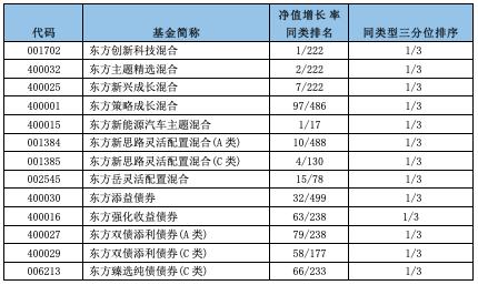 2020年东方基金旗下共计13只非货币公募产品净值增长率排名同类前1/3
