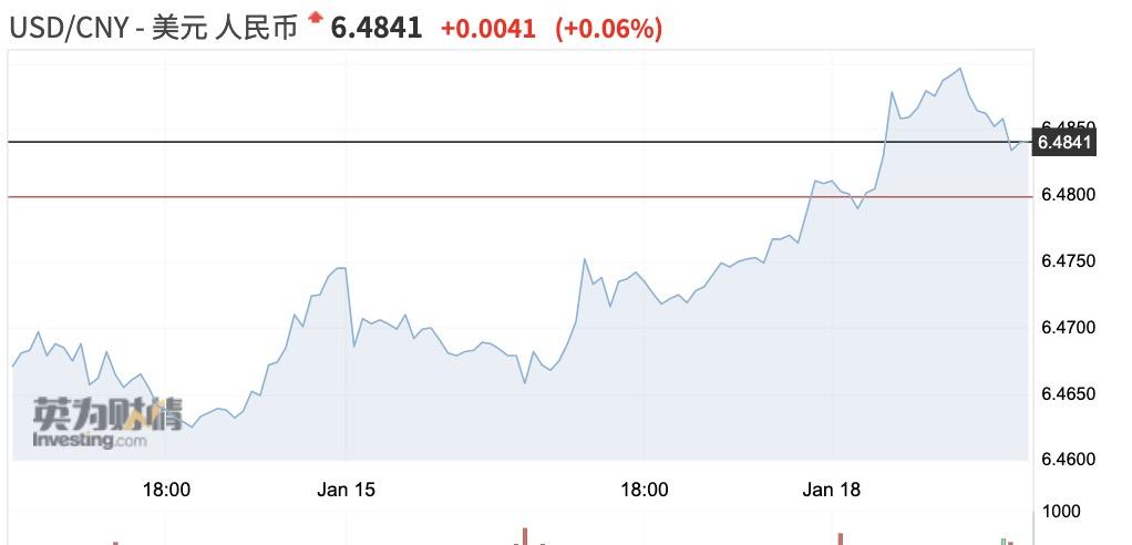 无惧近期美元指数反弹 人民币升值预期仍然不减-怎么炒外汇
