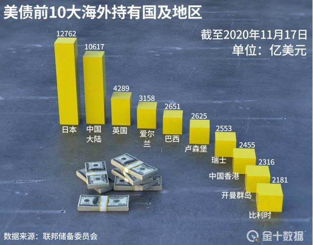 全球持有美债数据更新:13国狂抛约3440亿 中国为何小幅增持?, 外汇交易行情