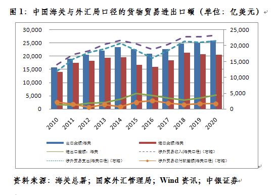 中银证券首席经济学家管涛:贸易顺差去哪儿了-外汇是什么