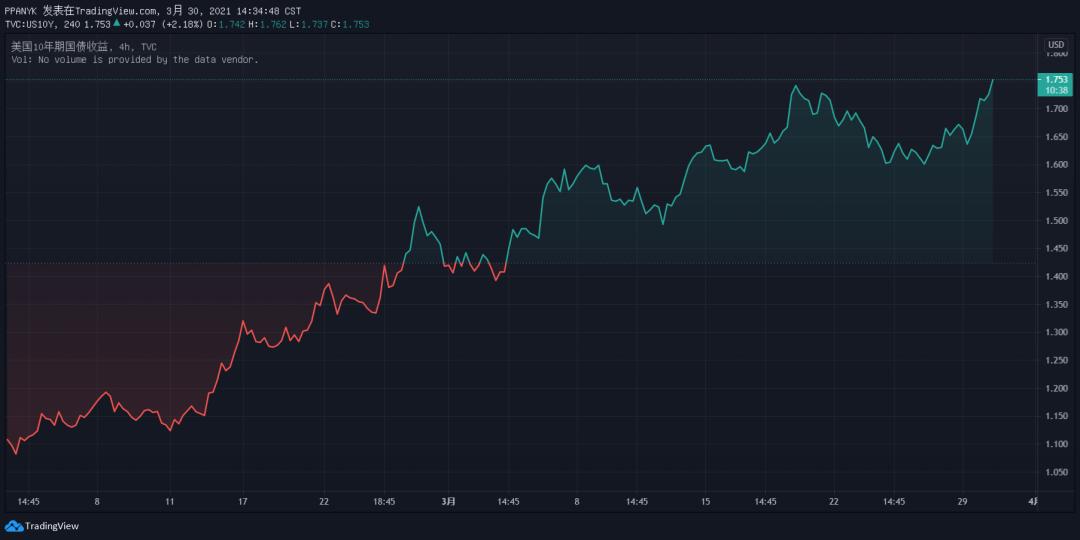 危险信号:2021比特币概念股表现不佳 美债收益率或继续上升|比特币_新浪财经_新浪网