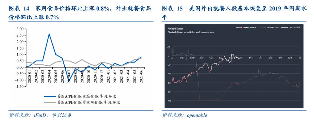 """华创宏观6月美国CPI数据点评:被""""车""""拉动的通胀"""