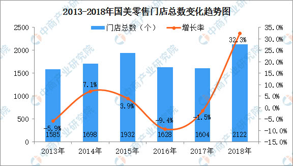 2018年中国连锁百强:国美零售门店数连续两年下降后首现正增长