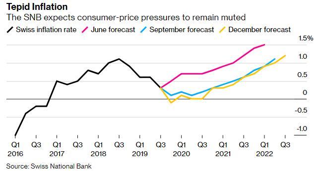 面对越来越多的质疑 瑞士央行维持利率在-0.75%不变