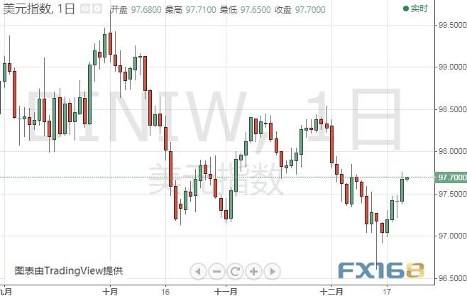 警惕市场出现异动!今晚这一关键数据恐引发行情,UFX Markets