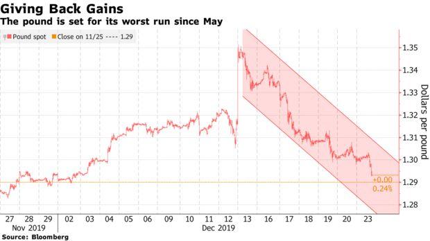 """英镑2020年展望:""""硬脱欧""""截限或令其继续下跌+股市趋势技术分析"""