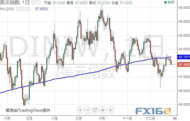 美元刷新一周低点、金价逼近1515 金银油走势分析-金道环球投资