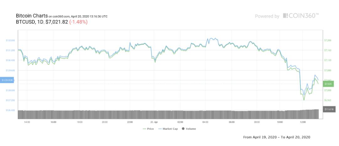原油竟然跌至负数 数字货币能否独善其身_LibraNews_LibraNews网
