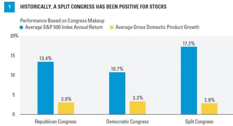 对美股而言 国会之争可能比总统归属更具启示意义?|forex交易平台