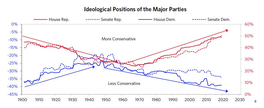 图8 主要政党的意识形态立场