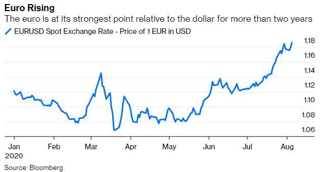 欧元一路冲高 但对欧洲央行来说是一种煎熬,金融圈