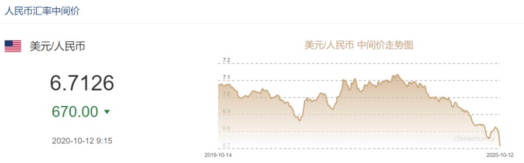 央行出手后首日、人民币汇率短线快速走弱 未来走势如何?_金道环球投资安全吗