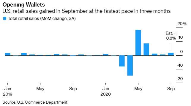 美国9月零售销售表现远超预期 现货金银短线下挫|个人外汇交易的基本程序包括