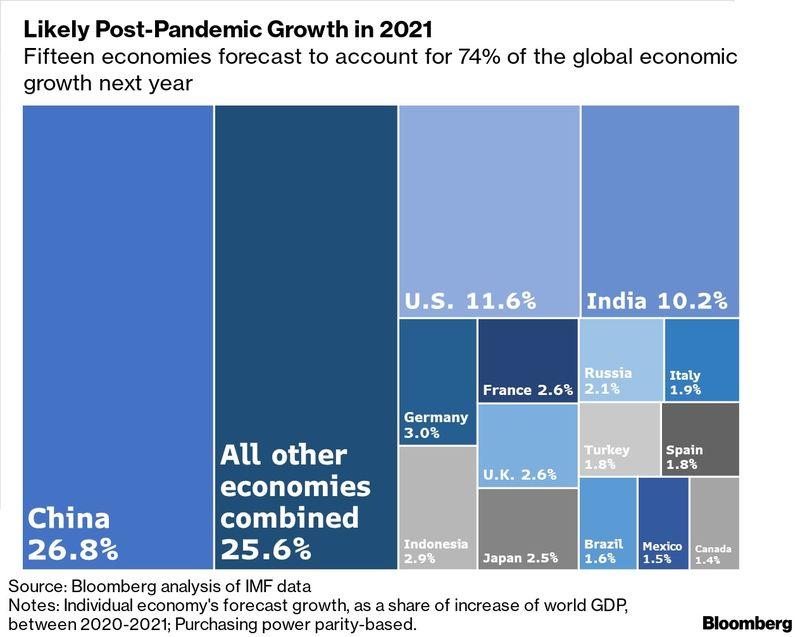 """2025年增长贡献率将达27.7%!全球经济愈发仰赖""""中国引擎"""",外汇开户免费赠金"""