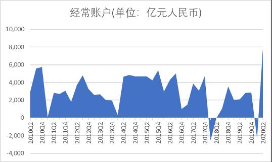 经常账户顺差进入相对较为稳定的状态,数据来源:国家外汇管理局
