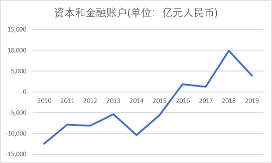 资本和金融账户10-15年之间数据是负数,虽然意味着账户处于逆差状态,资金流出比流入的多,但这种逆差正在不断的缩小,直到15年后由逆差转为顺差。此时资金流入超过流出,从后续的走势可以看出,增长趋势还在继续。数据来源:国家外汇管理局