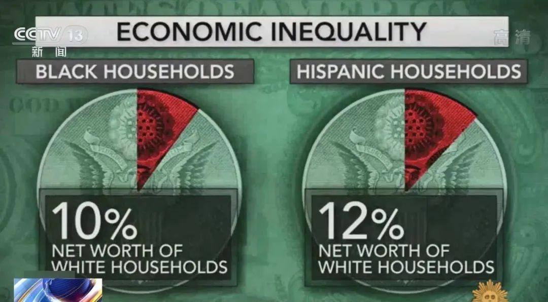△统计表明,美国非洲裔和拉美裔家庭财产分别只有白人家庭财产的10%和12%。