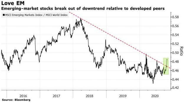 对全球投资者而言 新兴市场股票或许将是新的避风港,英国脱欧公投直播