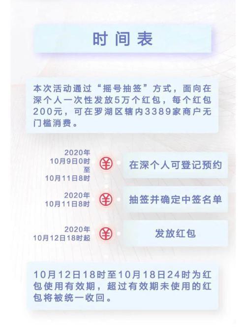 """数字人民币真的来了!深圳联手央行派发1000万""""数字红包""""-正规外汇平台"""