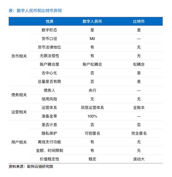 深圳群发数字人民币红包 DCEP和比特币有何区别?|深圳_LBRCHINA_LBRCHINA网
