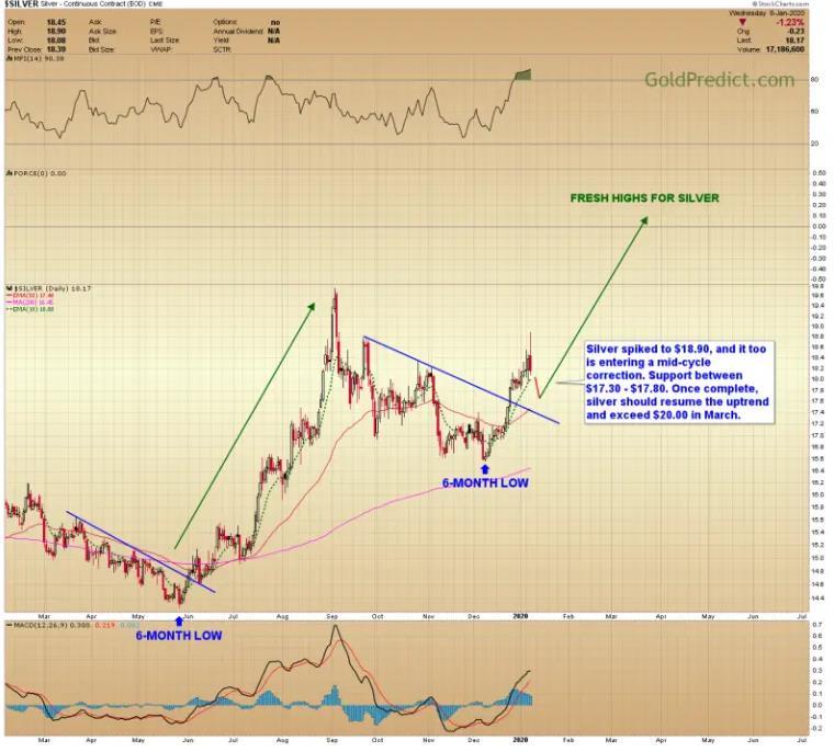 黄金价格预测: 现在不是顶部 只是中期的下修