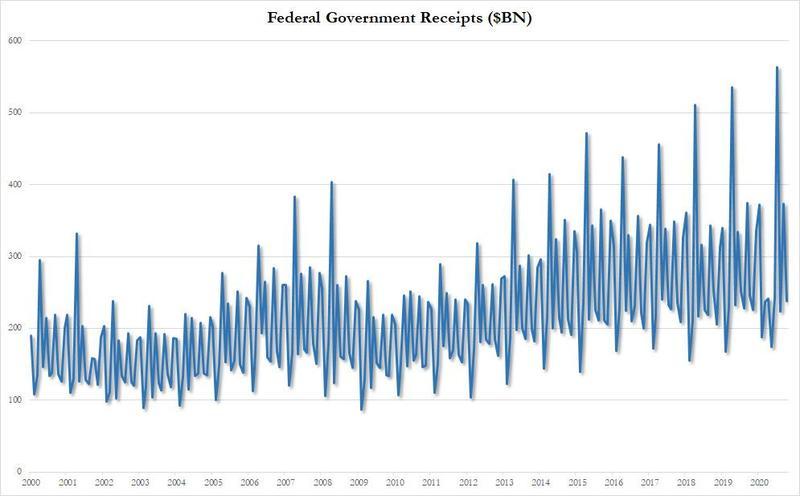 同比翻番!美国以史上空前的10月预算赤字 开启了2021财年_外汇投资入门