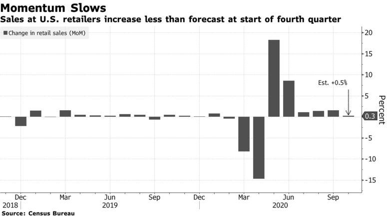 美国10月零售销售数据不及预期,新冠病例激增下可能进一步放缓_股票外汇