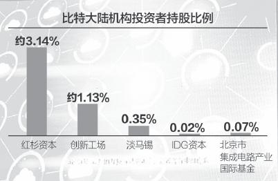 比特大陆旗下两官微账号注册主体转移,人民币对韩元汇率