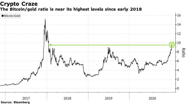 """价格还能再涨出个""""0""""?币圈支持者坚信比特币已""""今非昔比""""-xm外汇"""