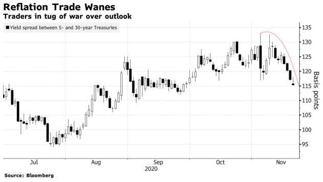 加码QE预期升温!美联储与财政部这一闹 债市已闻风而动,比特币外汇交易平台