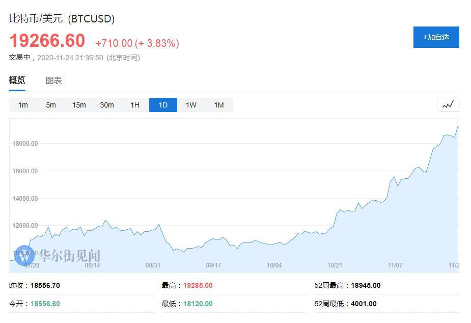 比特币明年能涨到10万美元?一些人坚信这不是天方夜谭|投资者_LBRCHINA_LBRCHINA网