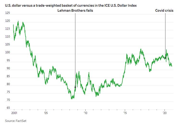 投资者一致看跌美元:问题只是下跌程度和速度+外汇平台返佣