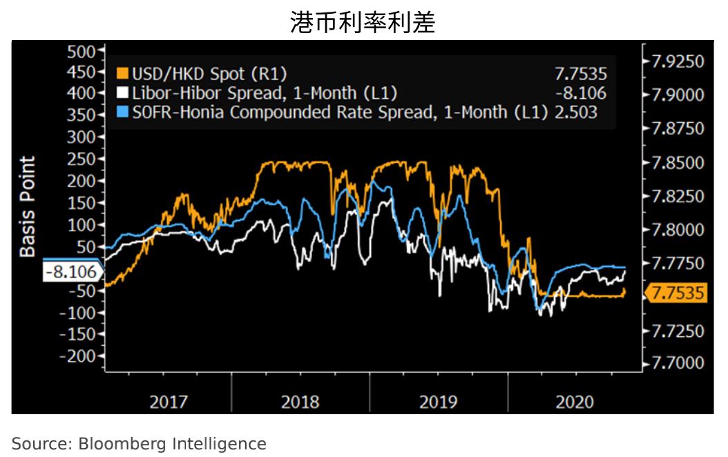 彭博行业研究:中国香港利率基准改革Hibor将与Honia并存-网上外汇交易平台